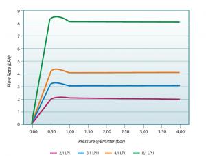 نمودار فشار دبی برای انواع قطره چکانهای یورو دریپ