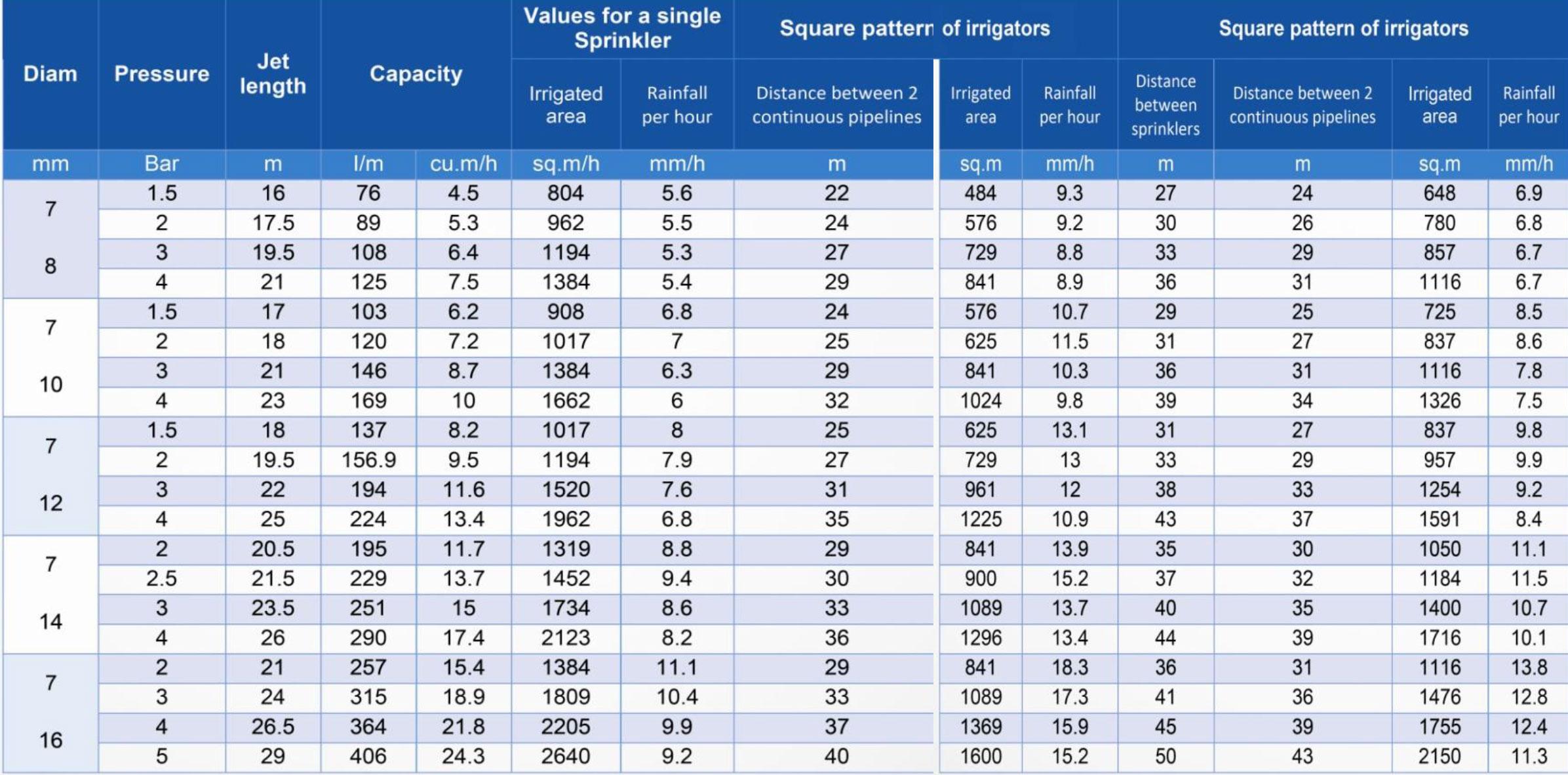 جدول مشخصات فنی آبپاش الوند مکش طرح آمبو