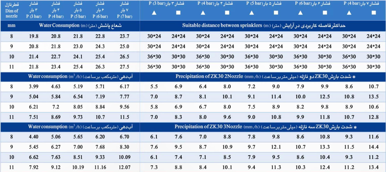 جدول اطلاعات فنی آبپاش الوند مکش مدل ZK30