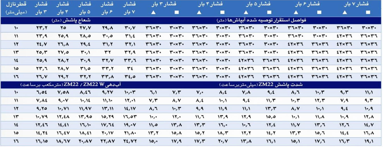 جدول اطلاعات فنی آبپاش تمام دور سارو مدل ZM22