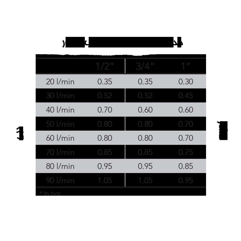 جدول دبی شیر برقی Rain مدل RN150