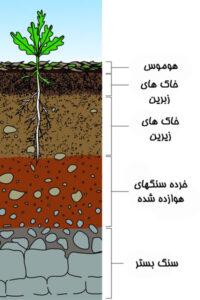 لایه های خاک