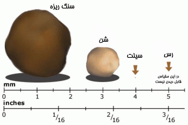 قطر ذرات خاک