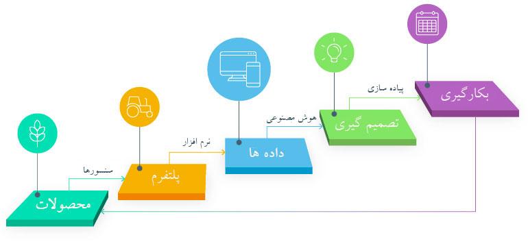 نقش هوش مصنوعی در چرخه مدیریت اطلاعات کشاورزی